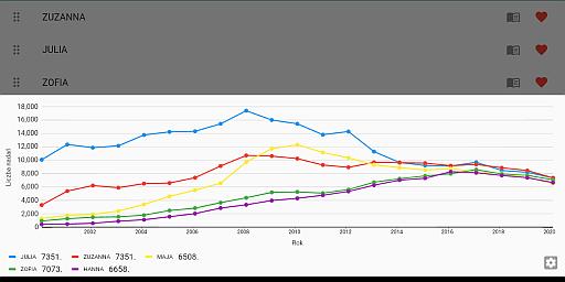 Grafika ilustracyjna zawierająca wykres popularności niektórych popularnych imion żeńskich w latach 2000-2020
